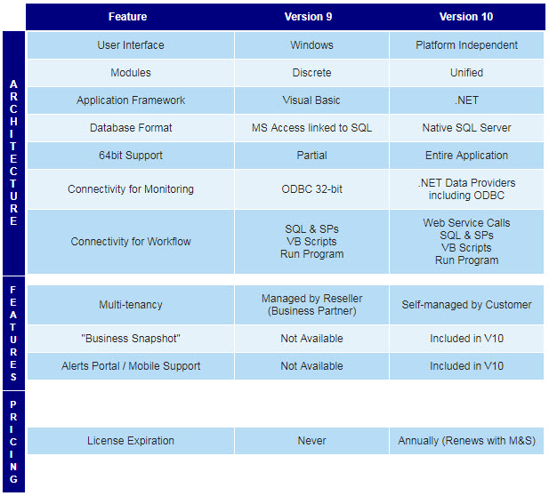 KnowledgeSync v10 Feature Comparison