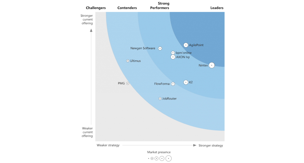 The Forrest Wave Digital Process Automation Report