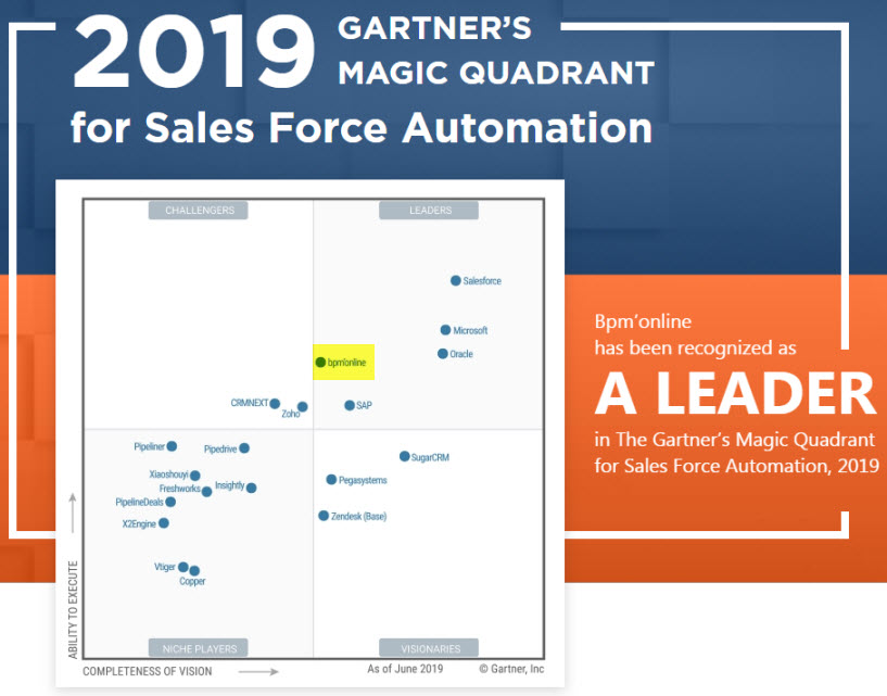 Gartner's Sales Force Automation Magic Quadrant