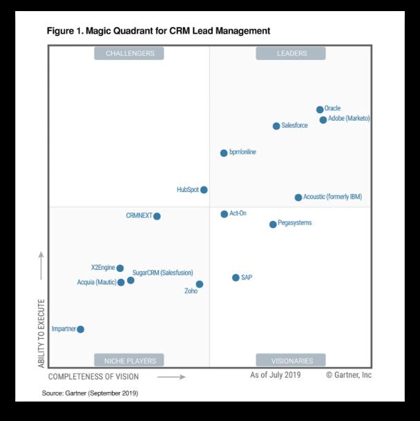 Gartner Magic Quadrant for CRM Lead Management