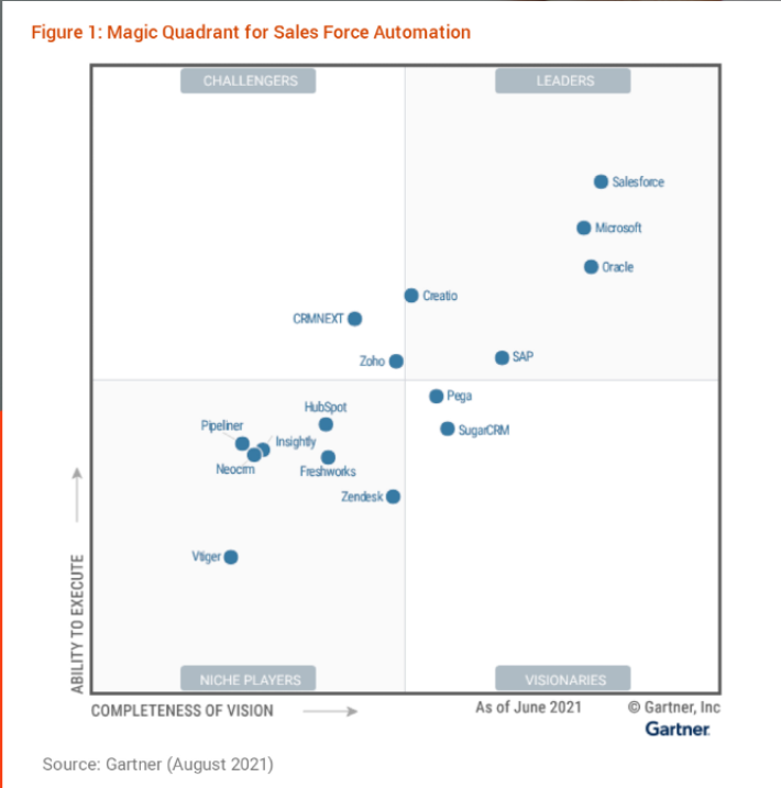 Sales Force Automation Positions